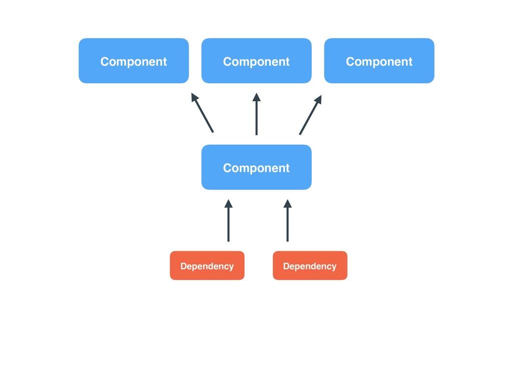 Component Dependency Dependency Component Compo...