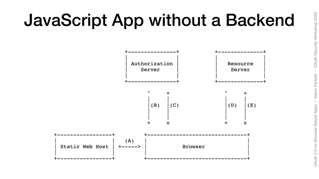 OAuth 2.0 for Browser-Based Apps • Aaron Pareck...