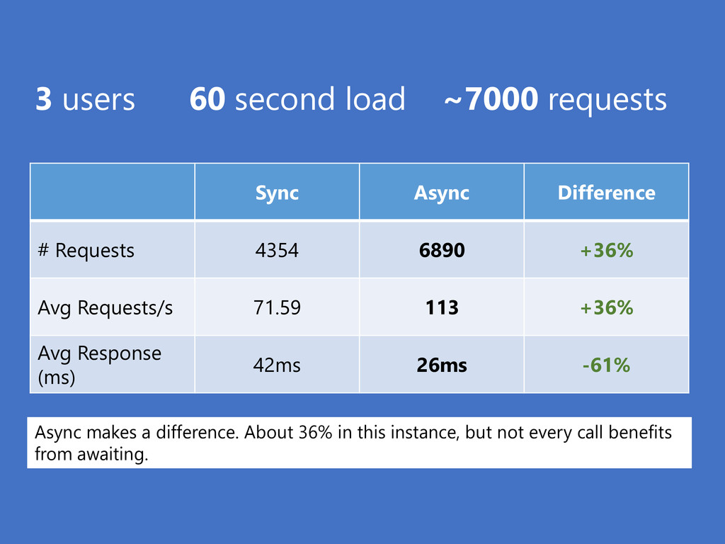 3 users 60 second load ~7000 requests Async mak...