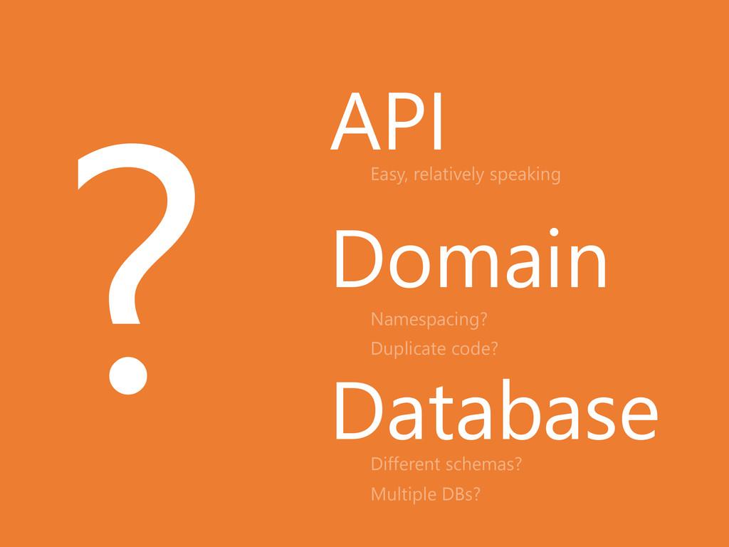 API Domain Database Namespacing? Duplicate code...