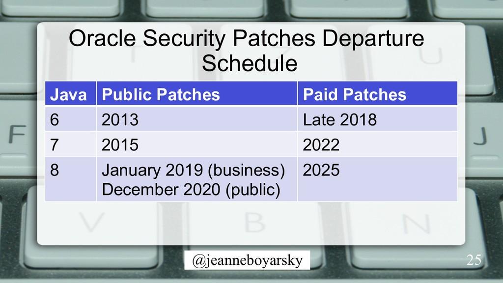 @jeanneboyarsky Oracle Security Patches Departu...