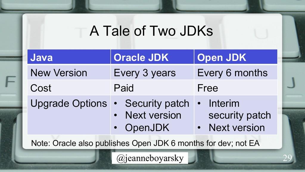 @jeanneboyarsky A Tale of Two JDKs Java Oracle ...