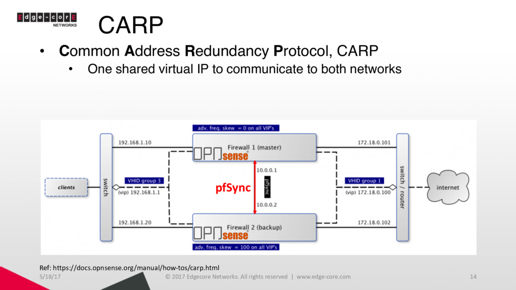 CARP • Common Address Redundancy Protocol, CARP...