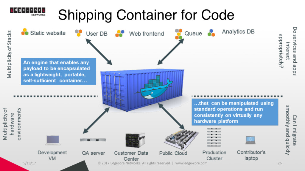 Shipping Container for Code 5/18/17 © 2017 Edge...