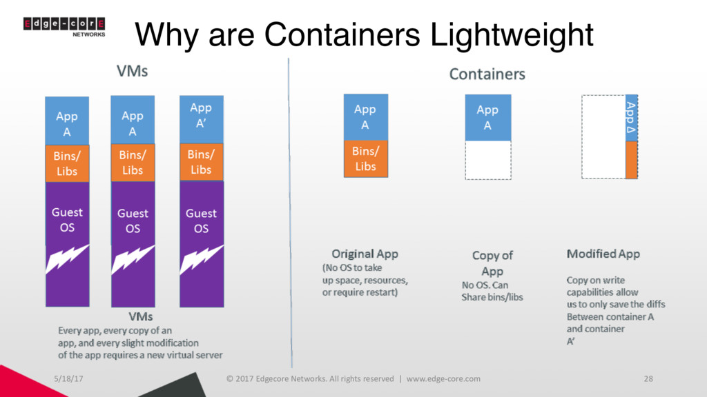 Why are Containers Lightweight 5/18/17 © 2017 E...