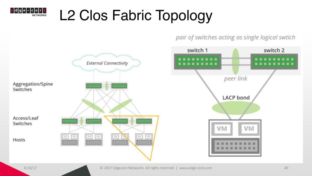 L2 Clos Fabric Topology 5/18/17 © 2017 Edgecore...