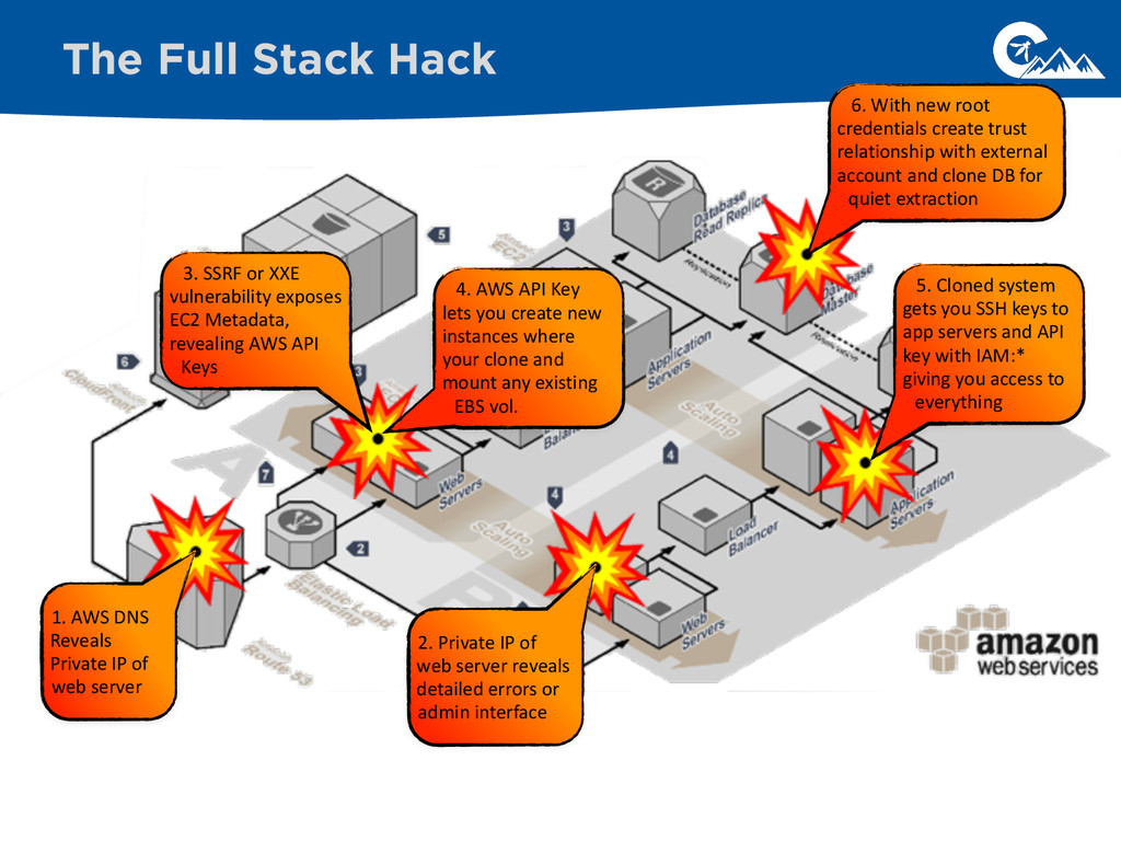 The Full Stack Hack 3. SSRF or XXE ...