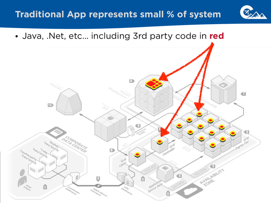 • Java, .Net, etc… including 3rd party code in ...