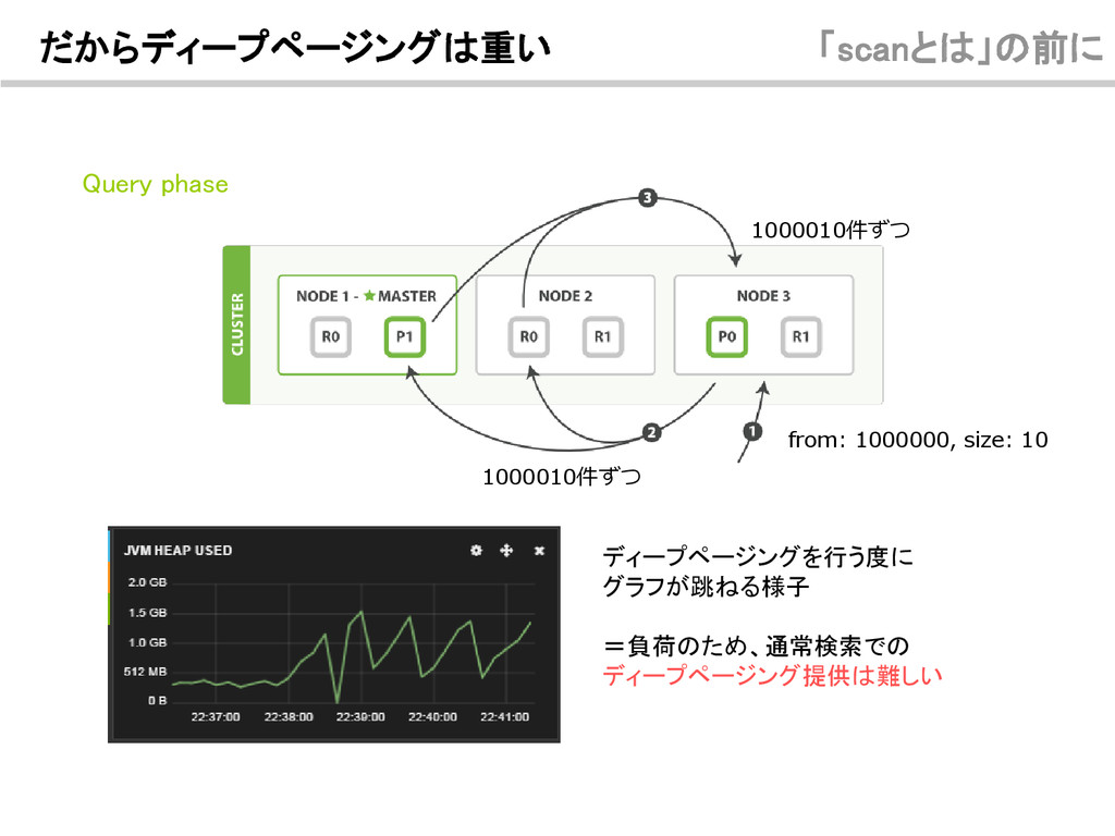 Query phase from: 1000000, size: 10 1000010件ずつ ...