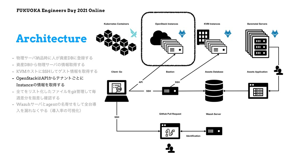FUKUOKA Engineers Day 2021 Online Architecture ...