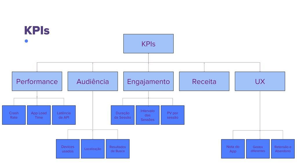 KPIs KPIs Performance UX Audiência Engajamento ...