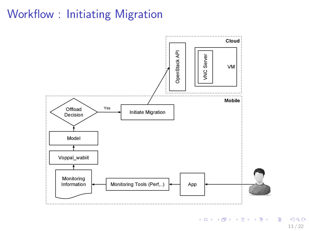 Workflow : Initiating Migration Cloud Mobile Vop...