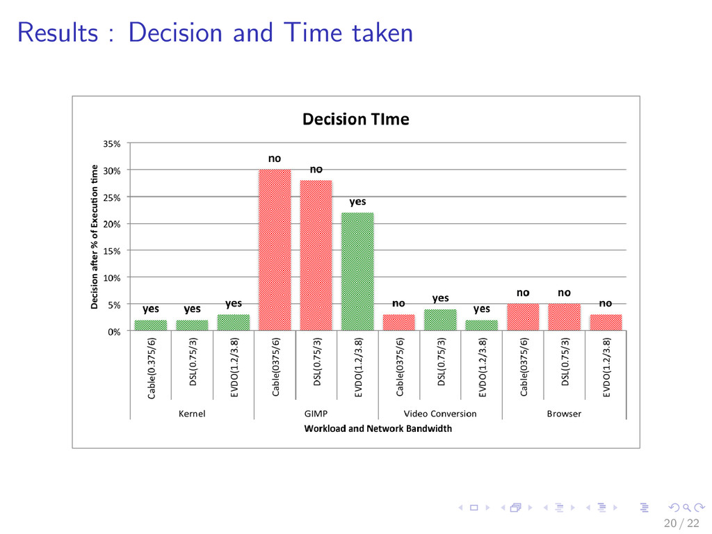 Results : Decision and Time taken 20 / 22