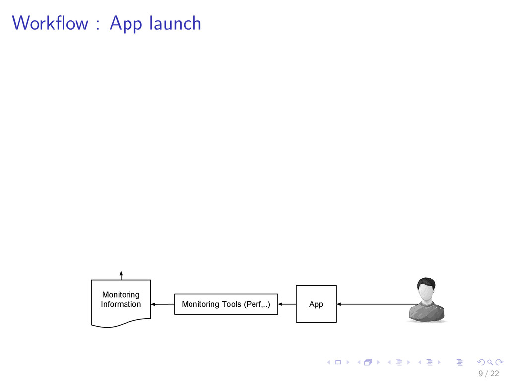 Workflow : App launch Monitoring Tools (Perf,..)...