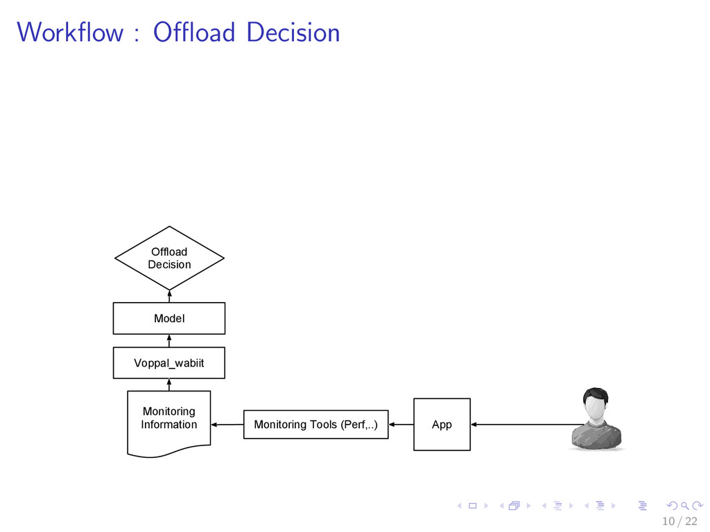 Workflow : Offload Decision Voppal_wabiit Model Mo...