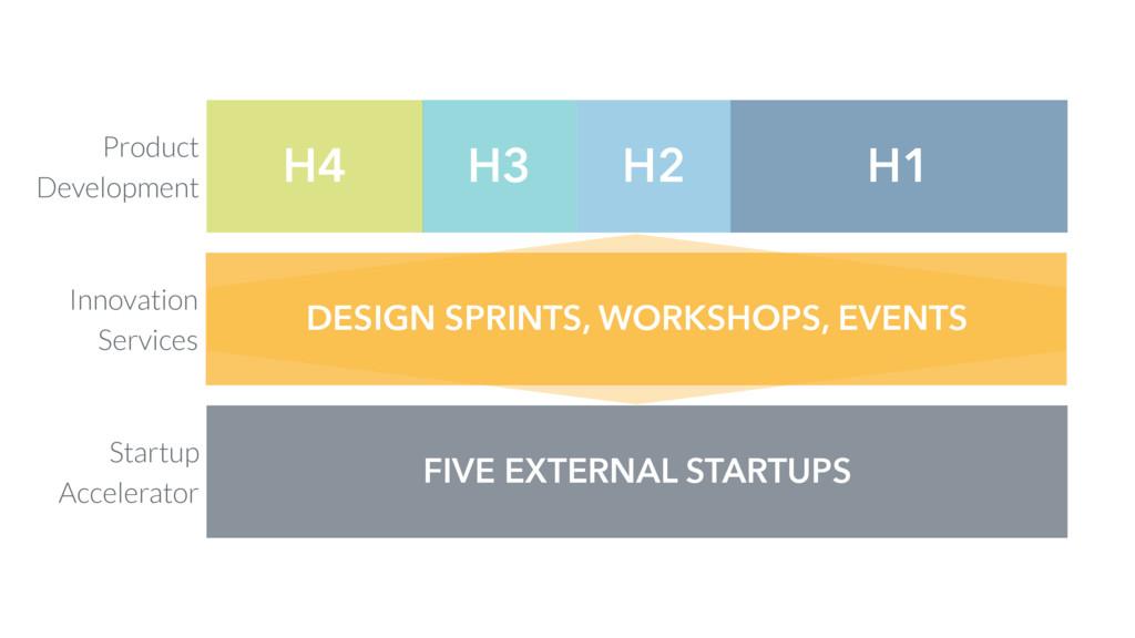 H4 H3 H2 H1 Product Development Innovation Serv...