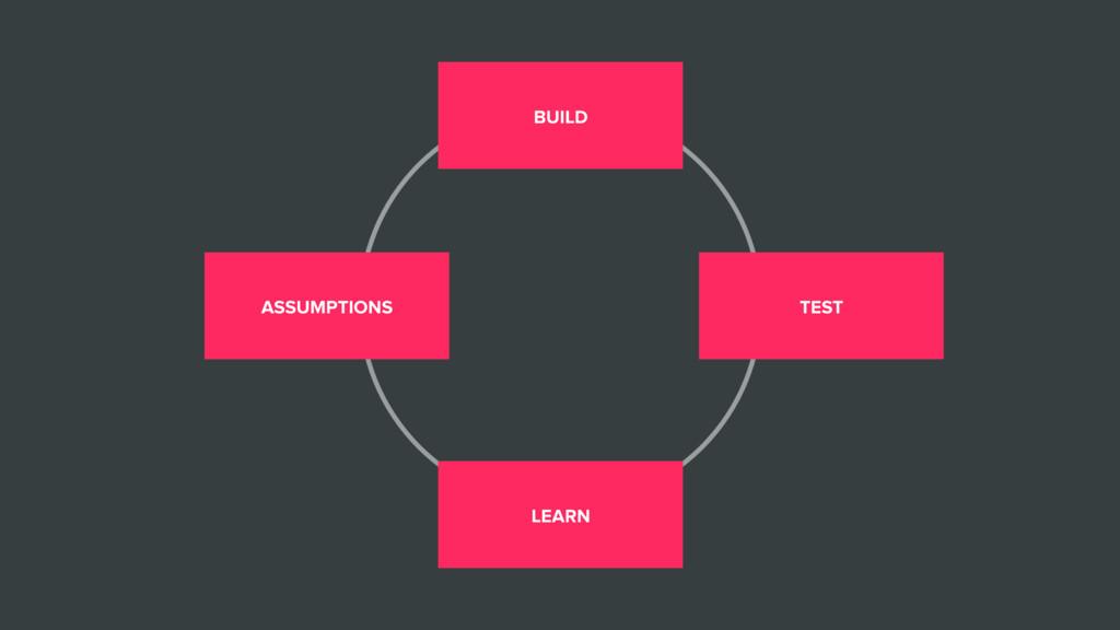 ASSUMPTIONS BUILD TEST LEARN