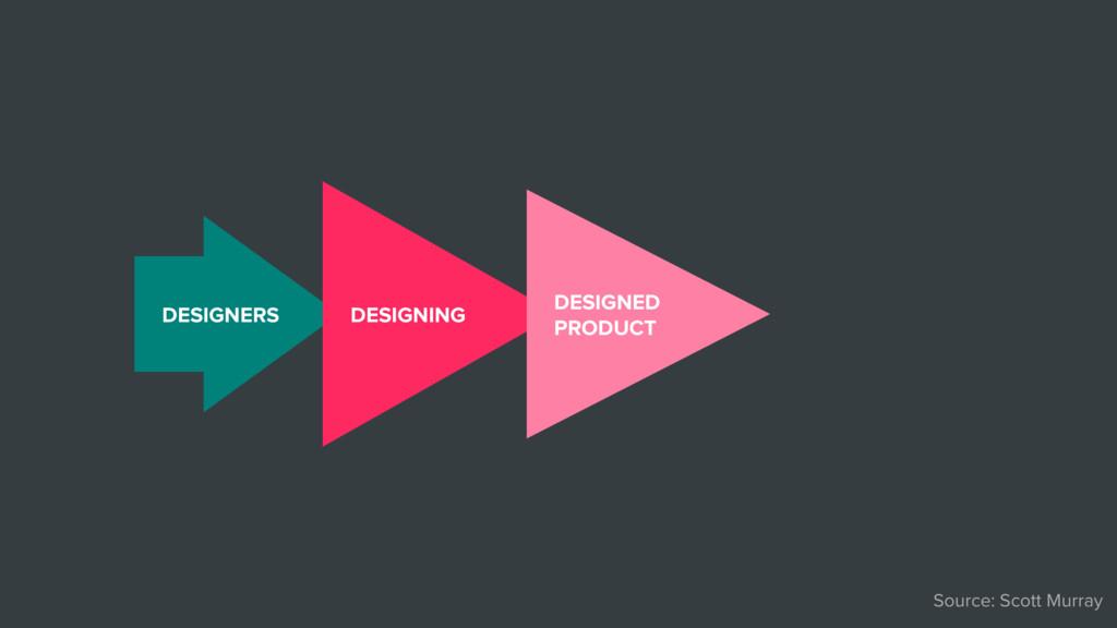 Source: Scott Murray DESIGNERS DESIGNING DESIGN...
