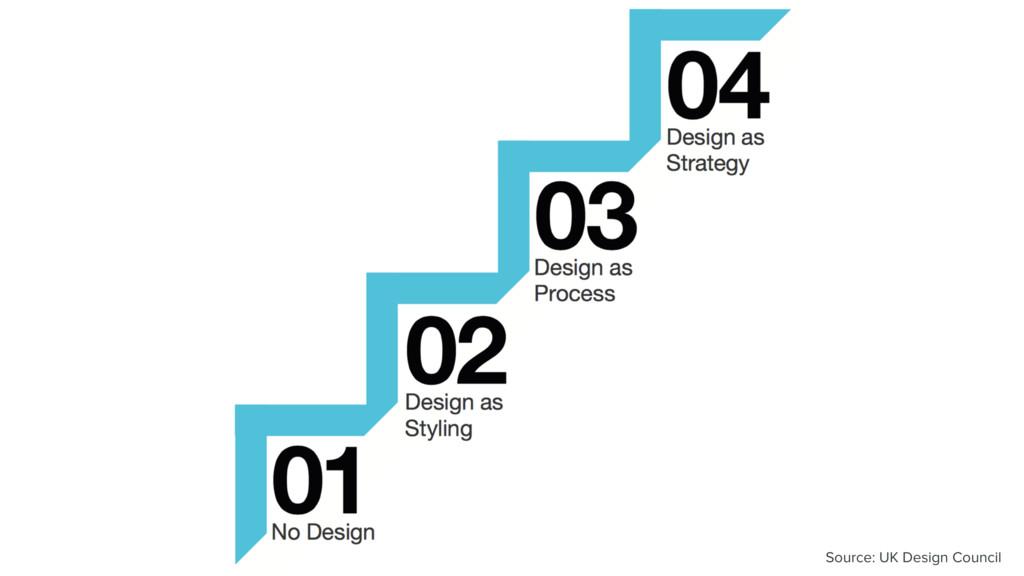 Source: UK Design Council