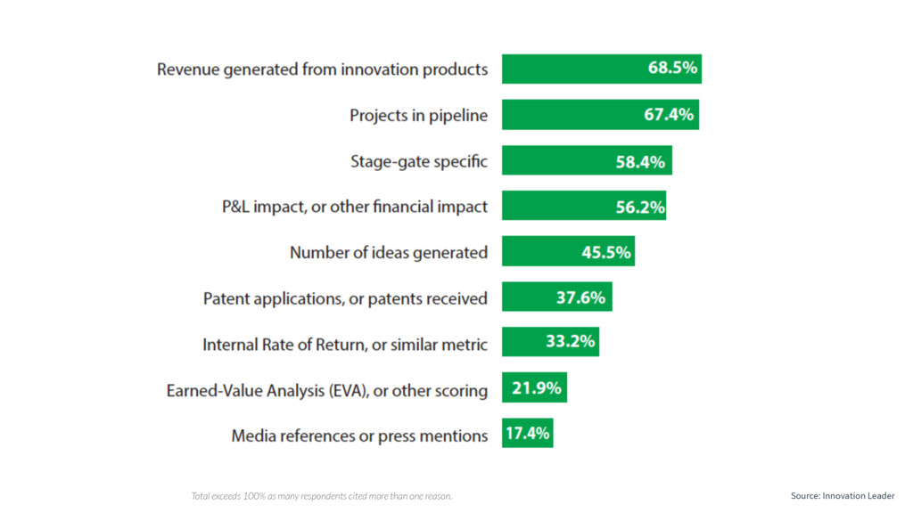 Source: Innovation Leader Total exceeds 100% as...