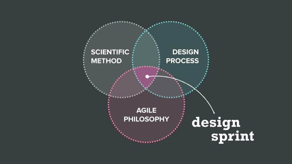 design sprint SCIENTIFIC METHOD DESIGN PROCESS ...