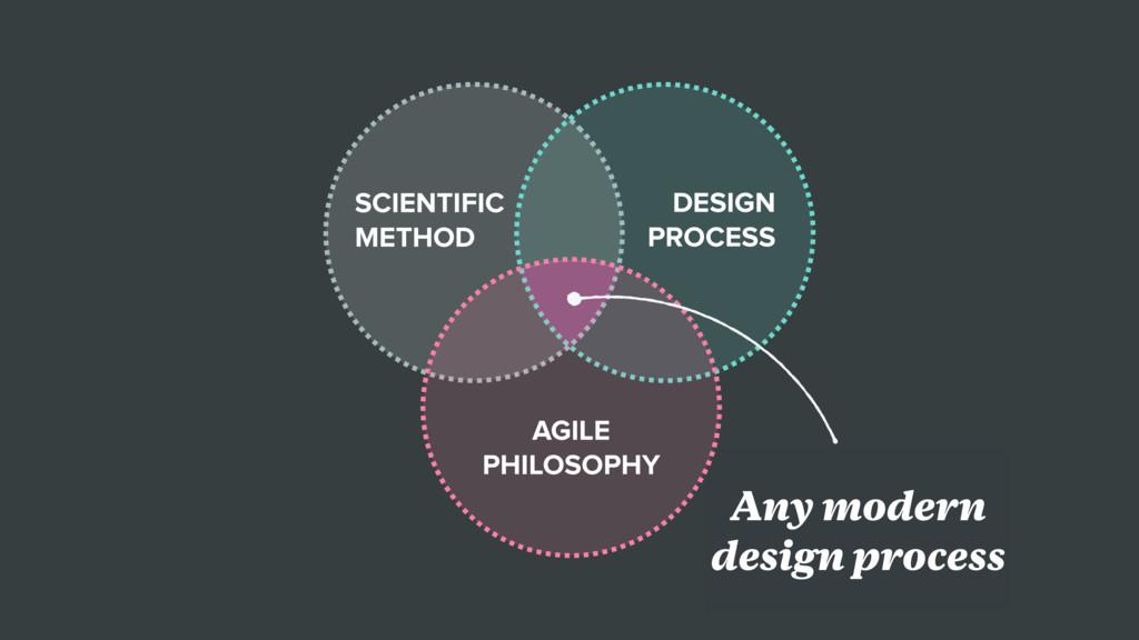 design sprint Any modern design process SCIENTI...