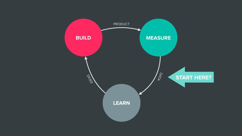 LEARN BUILD MEASURE PRODUCT DATA IDEAS START HE...