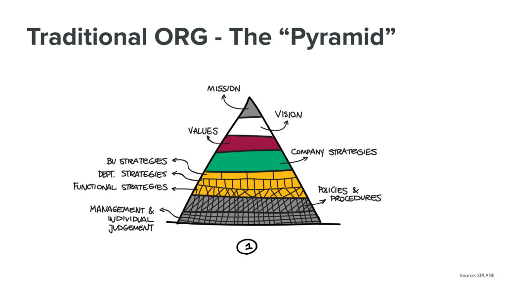 """Traditional ORG - The """"Pyramid"""" Source: XPLANE"""