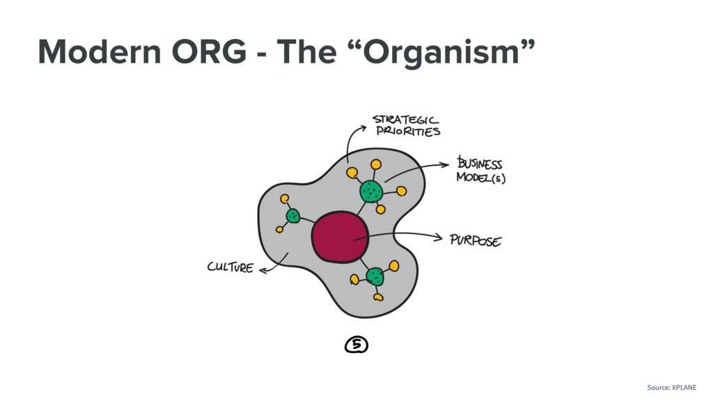 "Modern ORG - The ""Organism"" Source: XPLANE"