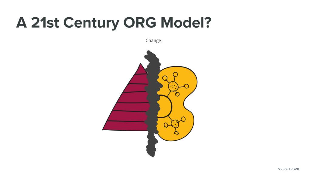A 21st Century ORG Model? Change Source: XPLANE