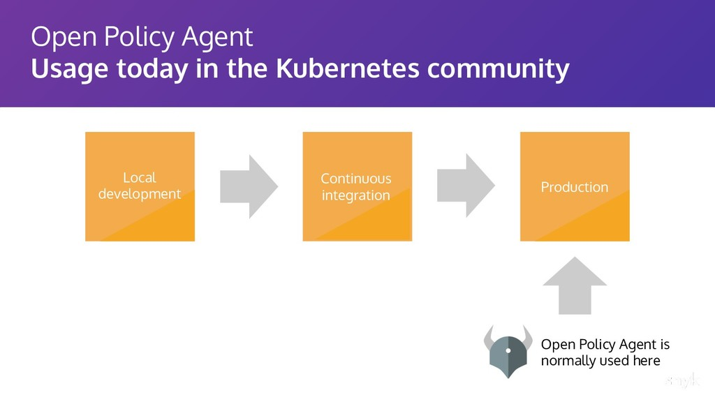 Open Policy Agent Usage today in the Kubernetes...