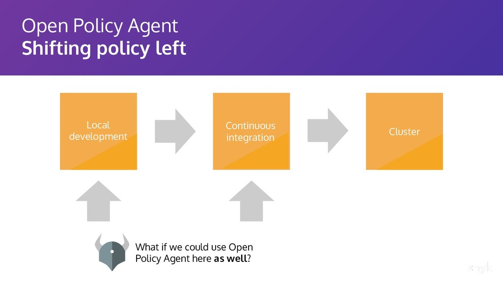 Open Policy Agent Shifting policy left Cluster ...