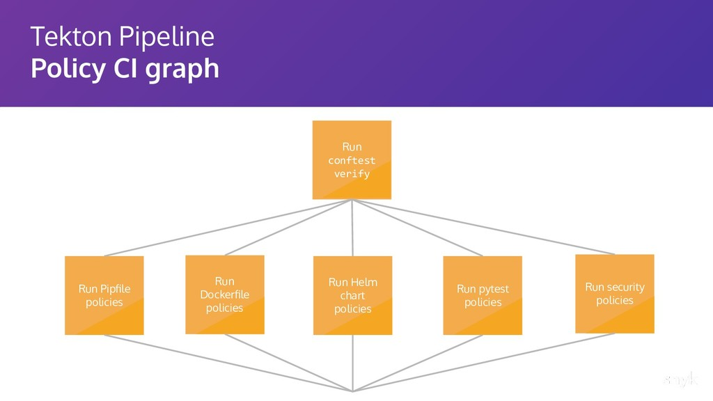 Tekton Pipeline Policy CI graph Run conftest ve...