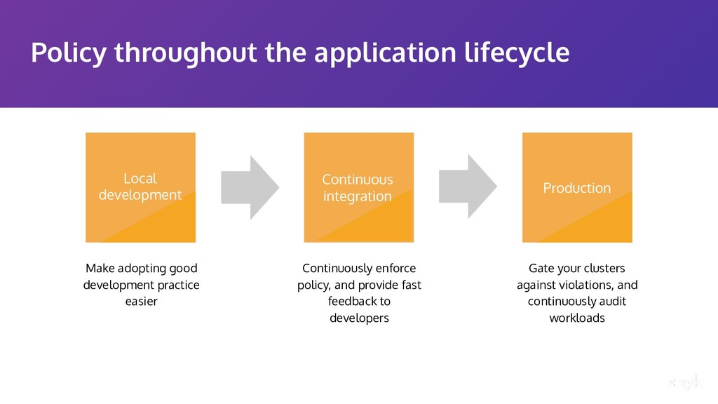 Policy throughout the application lifecycle Pro...