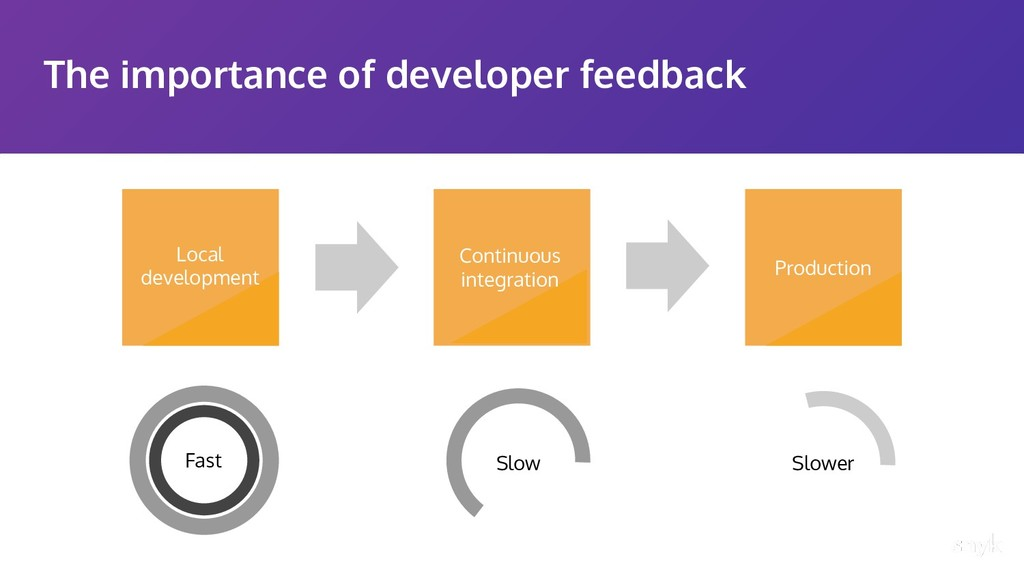 The importance of developer feedback Fast Slow ...