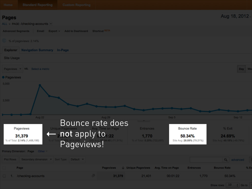← Bounce rate does not apply to Pageviews!