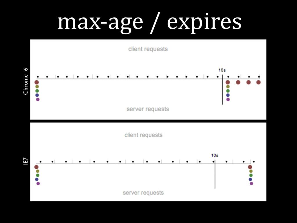 max-age / expires Chrome 6 IE7