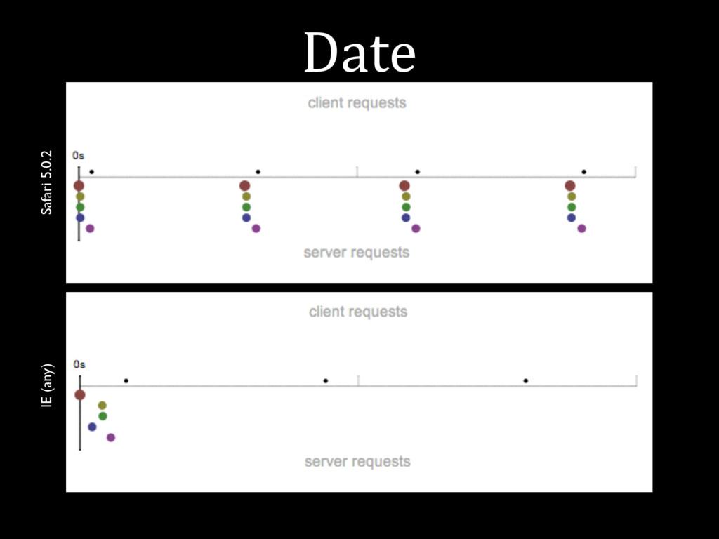 Date Safari 5.0.2 IE (any)