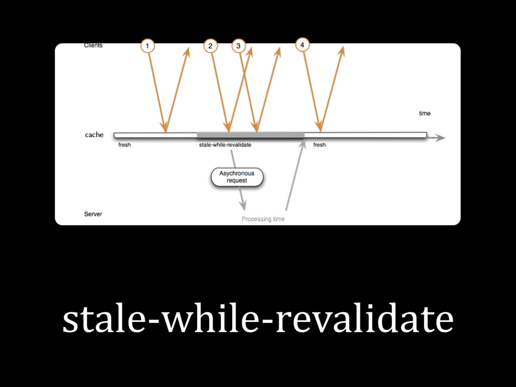stale-while-revalidate cache