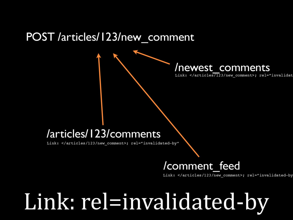 Link: rel=invalidated-by POST /articles/123/new...