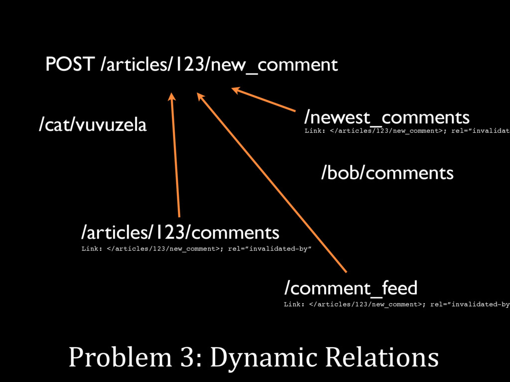 Problem 3: Dynamic Relations POST /articles/123...