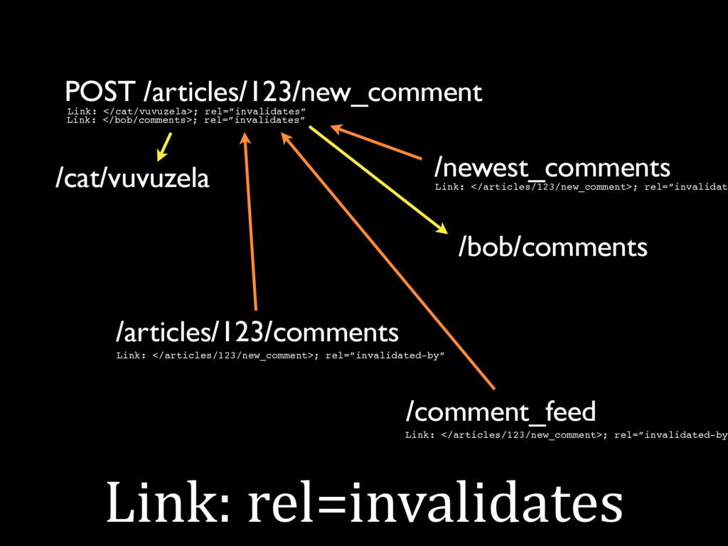 Link: rel=invalidates POST /articles/123/new_co...
