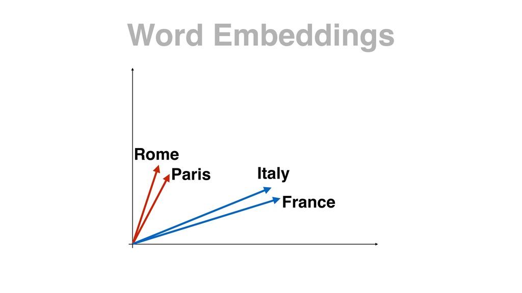 Word Embeddings Rome Paris Italy France