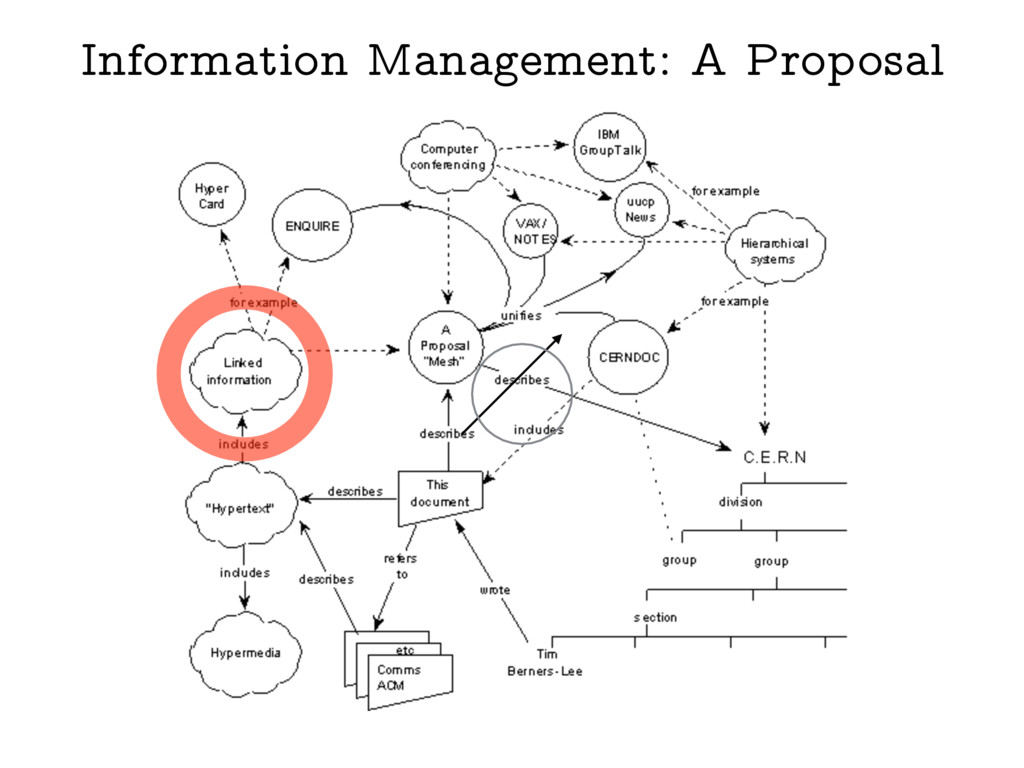 Information Management: A Proposal