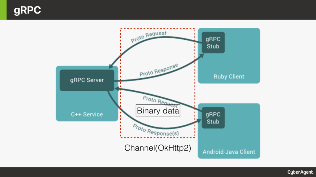gRPC Channel(OkHttp2) Binary data