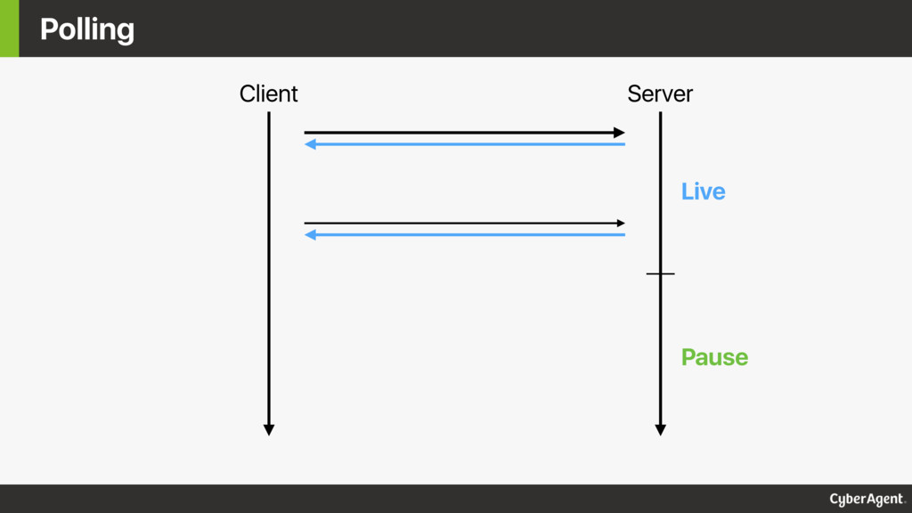 Polling Client Server Live Pause