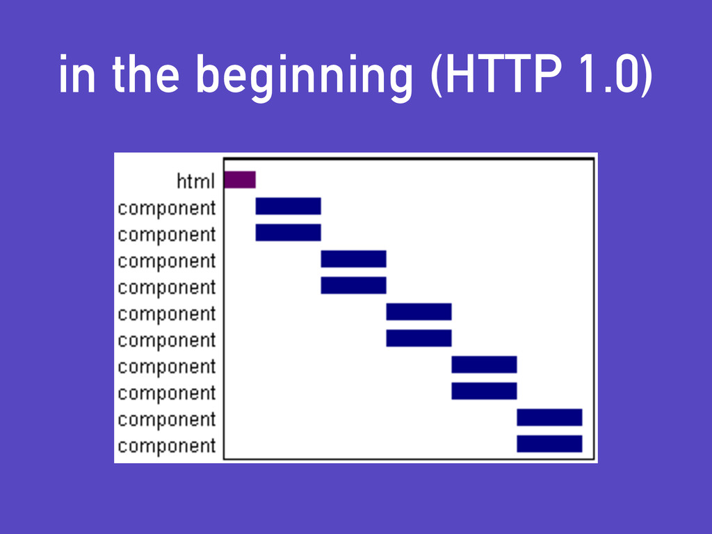 in the beginning (HTTP 1.0)