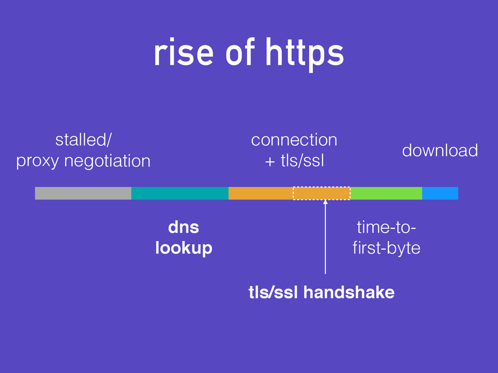 rise of https stalled/ proxy negotiation dns! l...