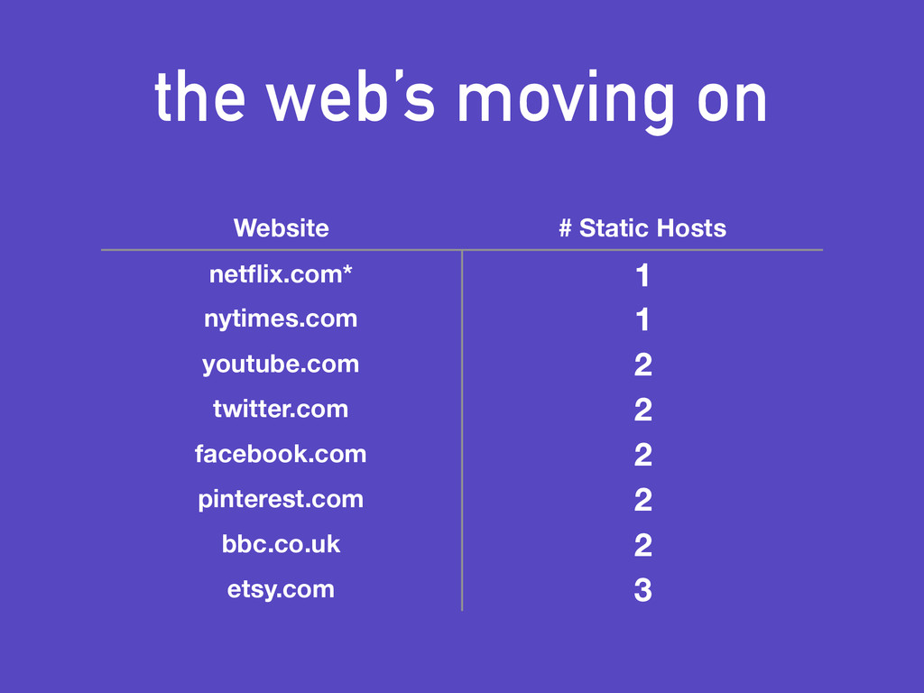 the web's moving on Website # Static Hosts netfl...