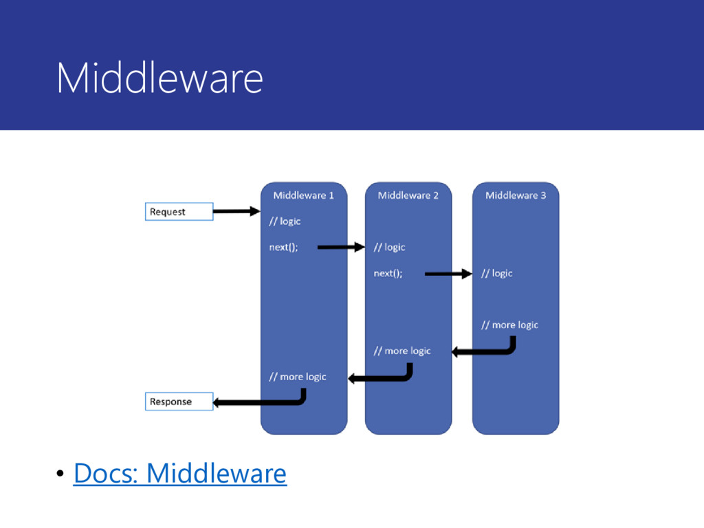 Middleware • Docs: Middleware